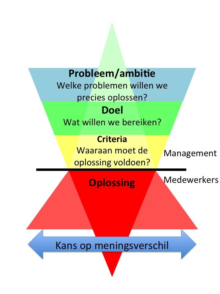 Managementfuik