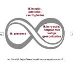 Groepsdynamica – Grip op de Onderstroom
