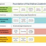 In-company Leergang Faciliteren